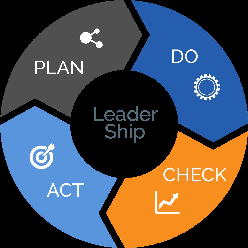 Cority's applicability solution process - plan, do, check, act