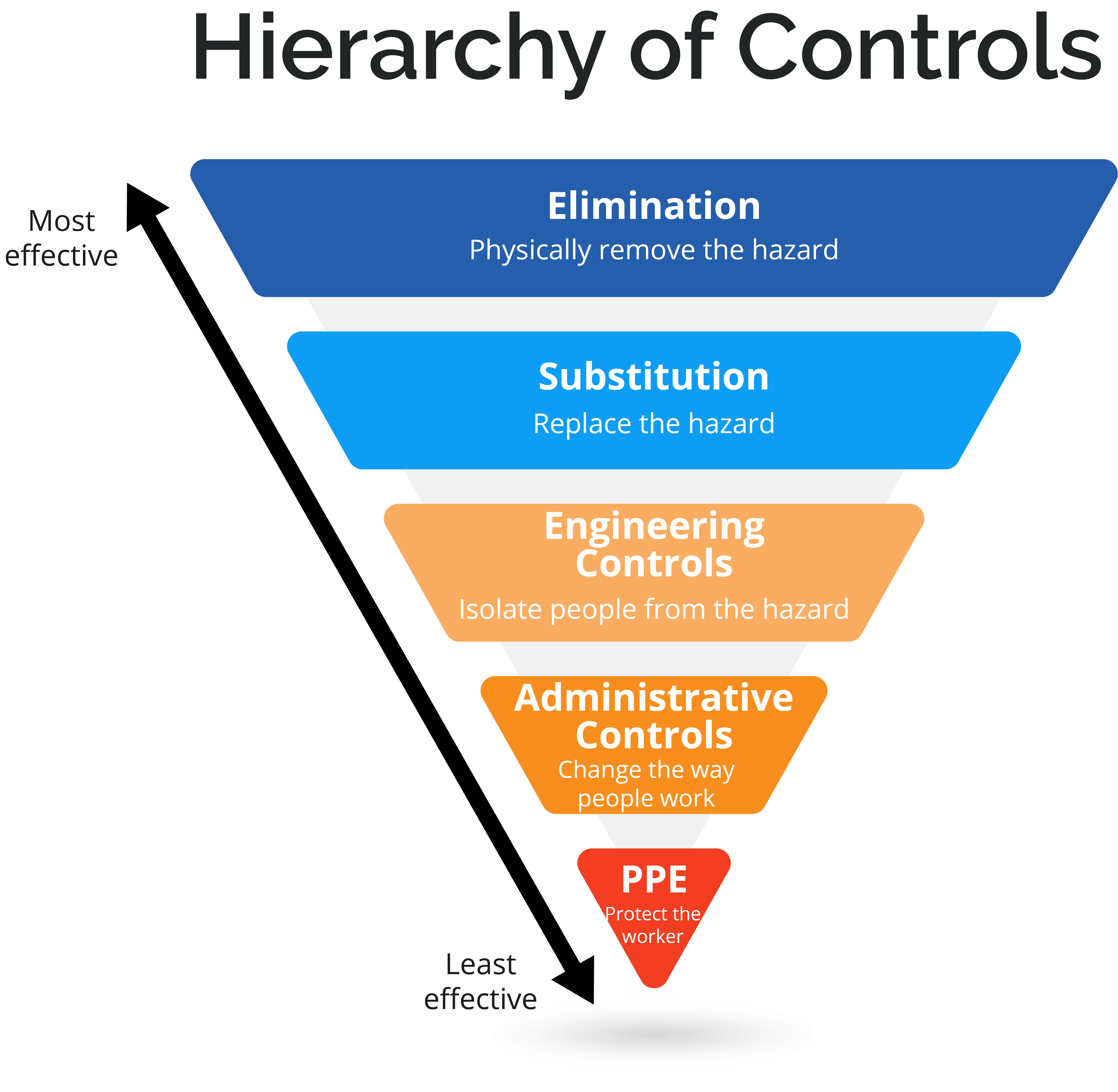 Hierarchy of Controls - risk assessment JHA