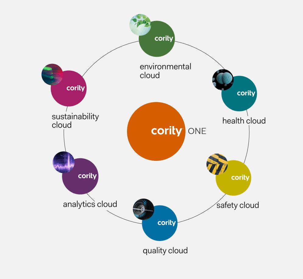 CorityONE Cloud Overview